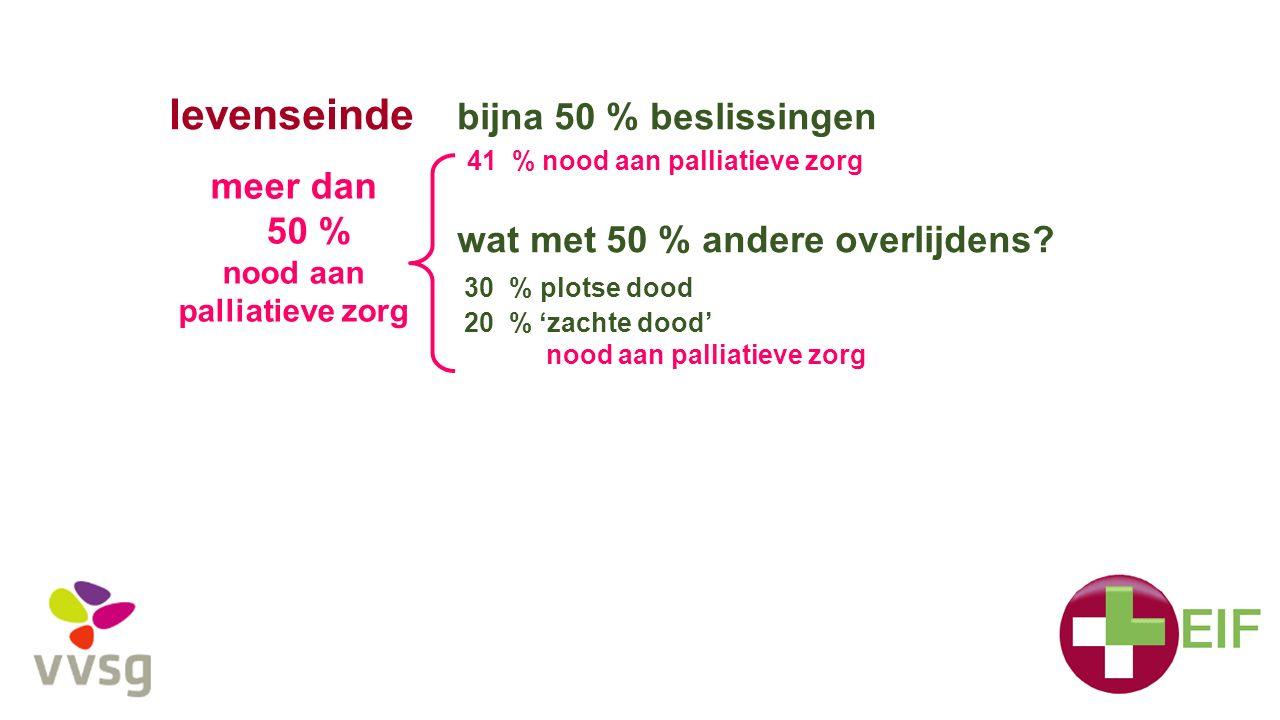 levenseinde bijna 50 % beslissingen 41 % nood aan palliatieve zorg wat met 50 % andere overlijdens? 30 % plotse dood 20 % 'zachte dood' nood aan palli
