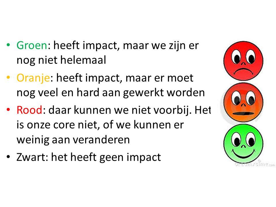 Groen: heeft impact, maar we zijn er nog niet helemaal Oranje: heeft impact, maar er moet nog veel en hard aan gewerkt worden Rood: daar kunnen we niet voorbij.