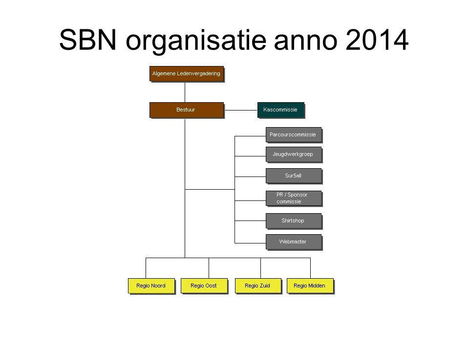 SBN organisatie anno 2014
