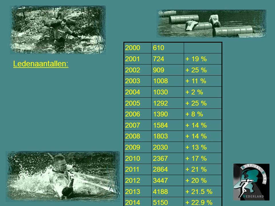 Ledenaantallen: 2000610 2001724+ 19 % 2002909+ 25 % 20031008+ 11 % 20041030+ 2 % 20051292+ 25 % 20061390+ 8 % 20071584+ 14 % 20081803+ 14 % 20092030+ 13 % 20102367+ 17 % 20112864+ 21 % 20123447+ 20 % 20134188+ 21.5 % 20145150+ 22.9 %