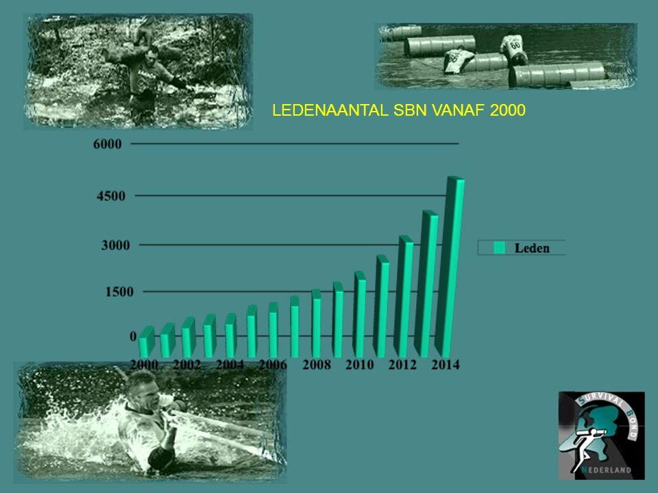LEDENAANTAL SBN VANAF 2000