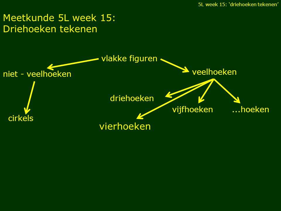 Meetkunde 5L week 15: Driehoeken tekenen vlakke figuren 5L week 15: 'driehoeken tekenen' niet - veelhoeken veelhoeken driehoeken vierhoeken...hoekenvi