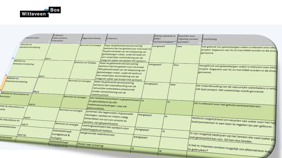 3) Specifieke keuzes 8 ˗Thema's ˗Type bedrijventerreinen ˗Fasering ˗Certificering / Scores