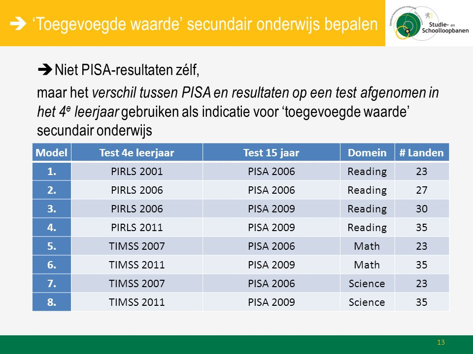  'Toegevoegde waarde' secundair onderwijs bepalen  Niet PISA-resultaten zélf, maar het verschil tussen PISA en resultaten op een test afgenomen in het 4 e leerjaar gebruiken als indicatie voor 'toegevoegde waarde' secundair onderwijs ModelTest 4e leerjaarTest 15 jaarDomein# Landen 1.PIRLS 2001PISA 2006Reading23 2.PIRLS 2006PISA 2006Reading27 3.PIRLS 2006PISA 2009Reading30 4.PIRLS 2011PISA 2009Reading35 5.TIMSS 2007PISA 2006Math23 6.TIMSS 2011PISA 2009Math35 7.TIMSS 2007PISA 2006Science23 8.TIMSS 2011PISA 2009Science35 13