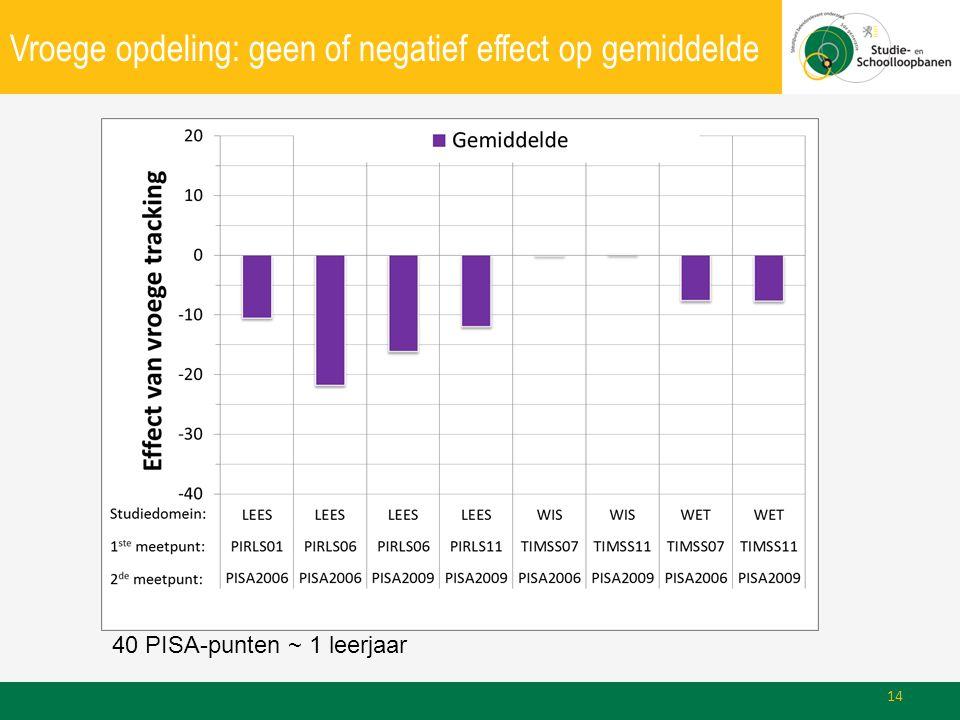Vroege opdeling: geen of negatief effect op gemiddelde 40 PISA-punten ~ 1 leerjaar 14