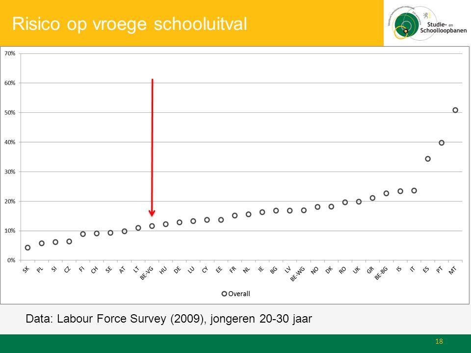 Risico op vroege schooluitval Data: Labour Force Survey (2009), jongeren 20-30 jaar 18
