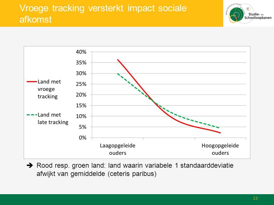 Vroege tracking versterkt impact sociale afkomst  Rood resp.