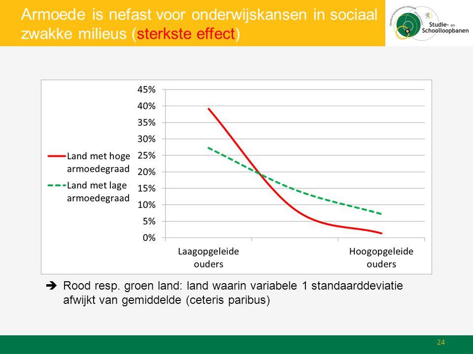 Armoede is n efast voor onderwijskansen in sociaal zwakke milieus (sterkste effect)  Rood resp.