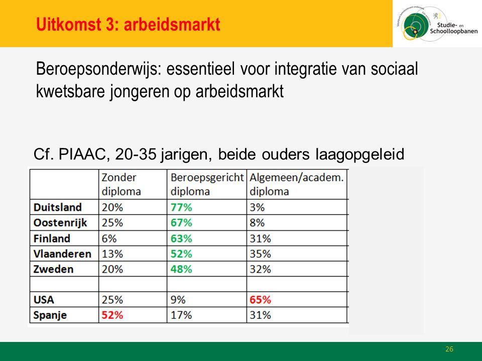 Uitkomst 3: arbeidsmarkt Beroepsonderwijs: essentieel voor integratie van sociaal kwetsbare jongeren op arbeidsmarkt Cf.