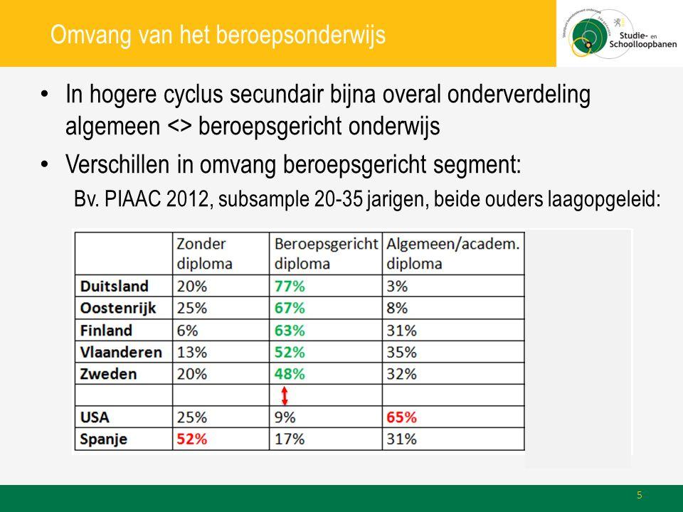 Omvang van het beroepsonderwijs In hogere cyclus secundair bijna overal onderverdeling algemeen <> beroepsgericht onderwijs Verschillen in omvang beroepsgericht segment: Bv.