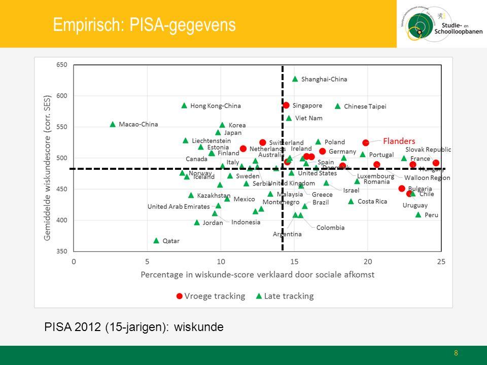 Empirisch: PISA-gegevens PISA 2012 (15-jarigen): wiskunde 8