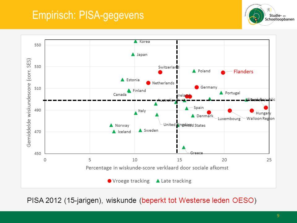 Empirisch: PISA-gegevens PISA 2012 (15-jarigen), wiskunde (beperkt tot Westerse leden OESO) 9