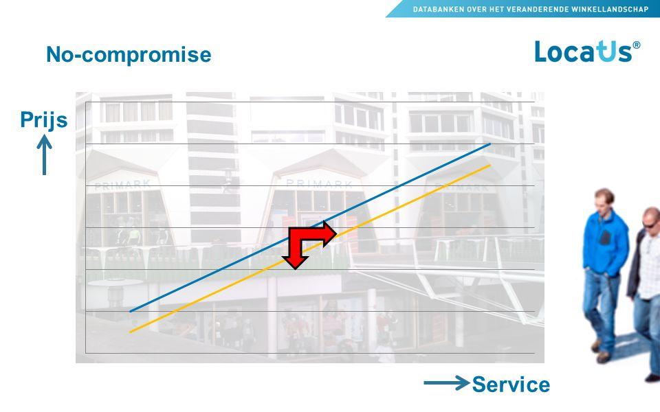No-compromise Prijs Service