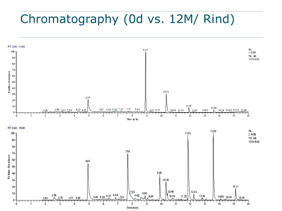 Chromatography (0d vs. 12M/ Rind)