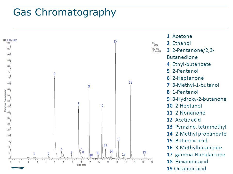 Gas Chromatography 1 Acetone 2 Ethanol 3 2-Pentanone/2,3- Butanedione 4 Ethyl-butanoate 5 2-Pentanol 6 2-Heptanone 7 3-Methyl-1-butanol 8 1-Pentanol 9
