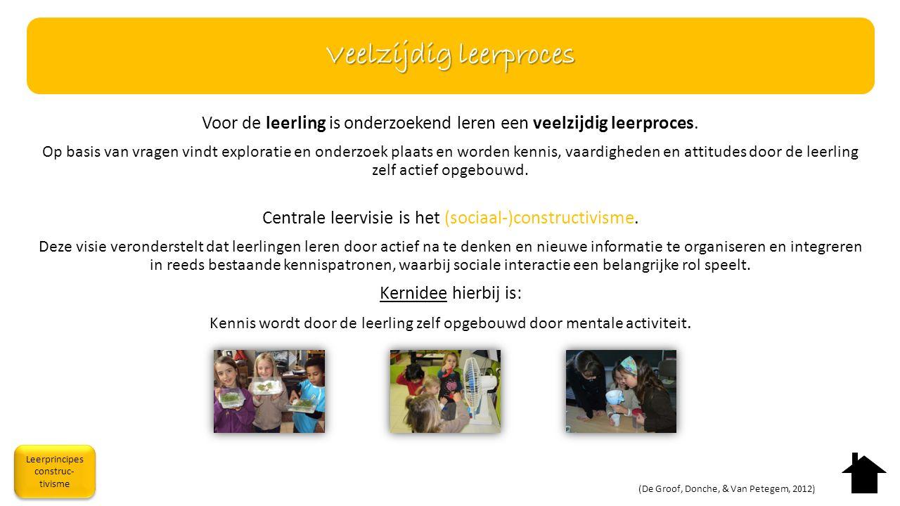 Voor de leerling is onderzoekend leren een veelzijdig leerproces. Op basis van vragen vindt exploratie en onderzoek plaats en worden kennis, vaardighe