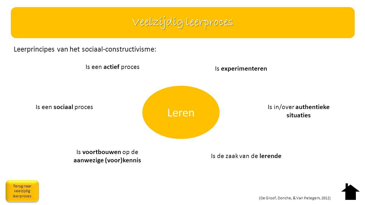 Leren Is een actief proces Is een sociaal proces Is voortbouwen op de aanwezige (voor)kennis Is experimenteren Is in/over authentieke situaties Is de