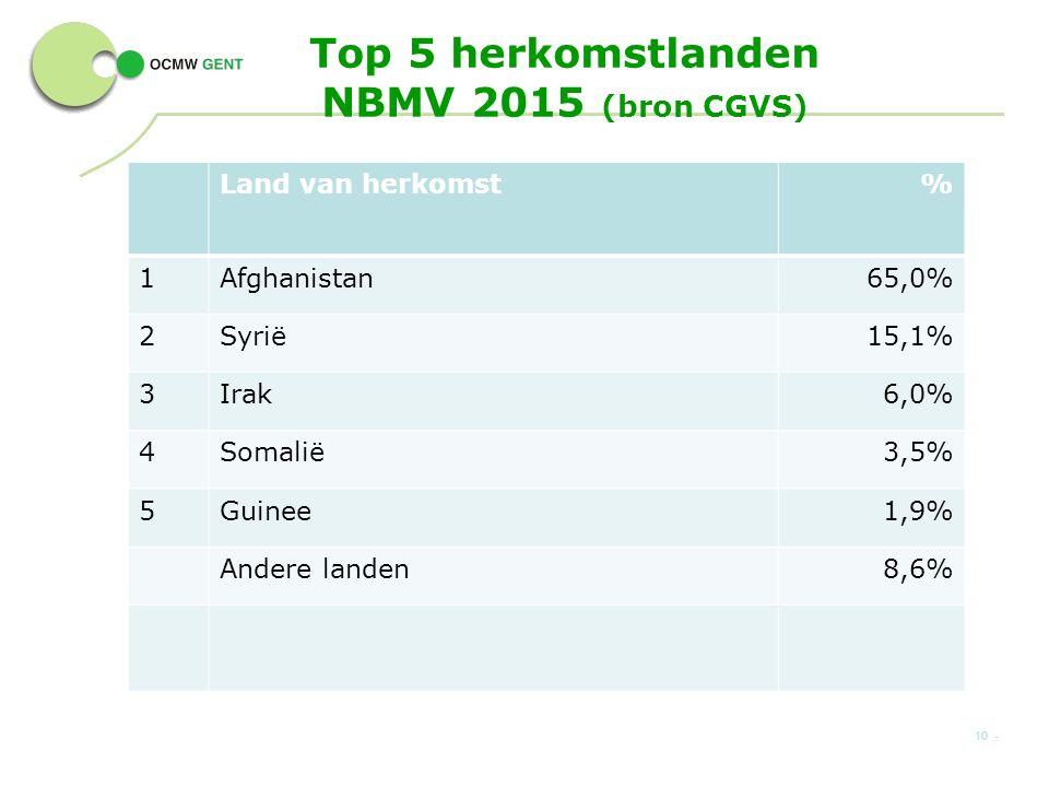 Top 5 herkomstlanden NBMV 2015 (bron CGVS) Land van herkomst% 1Afghanistan65,0% 2Syrië15,1% 3Irak6,0% 4Somalië3,5% 5Guinee1,9% Andere landen8,6% 10 -