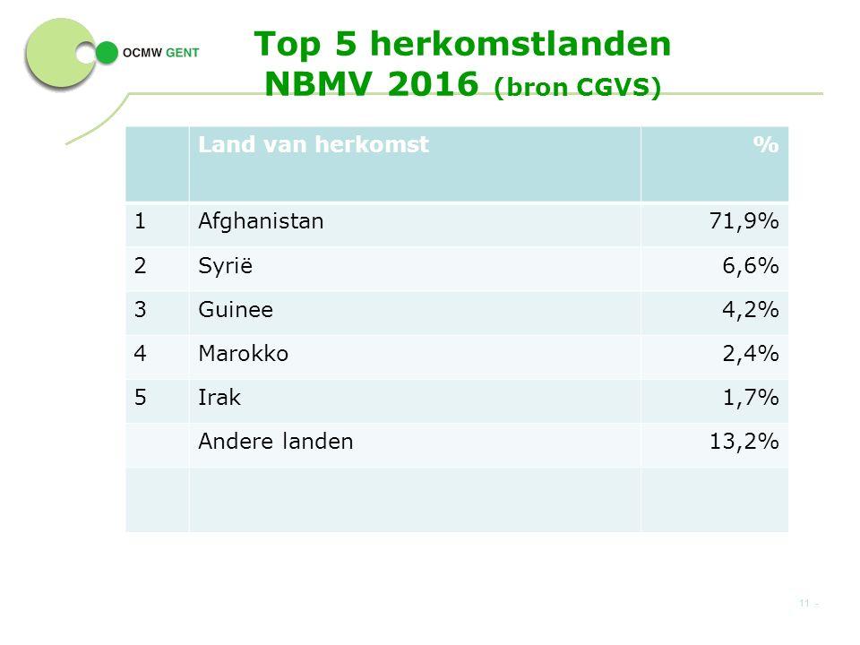 Top 5 herkomstlanden NBMV 2016 (bron CGVS) Land van herkomst% 1Afghanistan71,9% 2Syrië6,6% 3Guinee4,2% 4Marokko2,4% 5Irak1,7% Andere landen13,2% 11 -