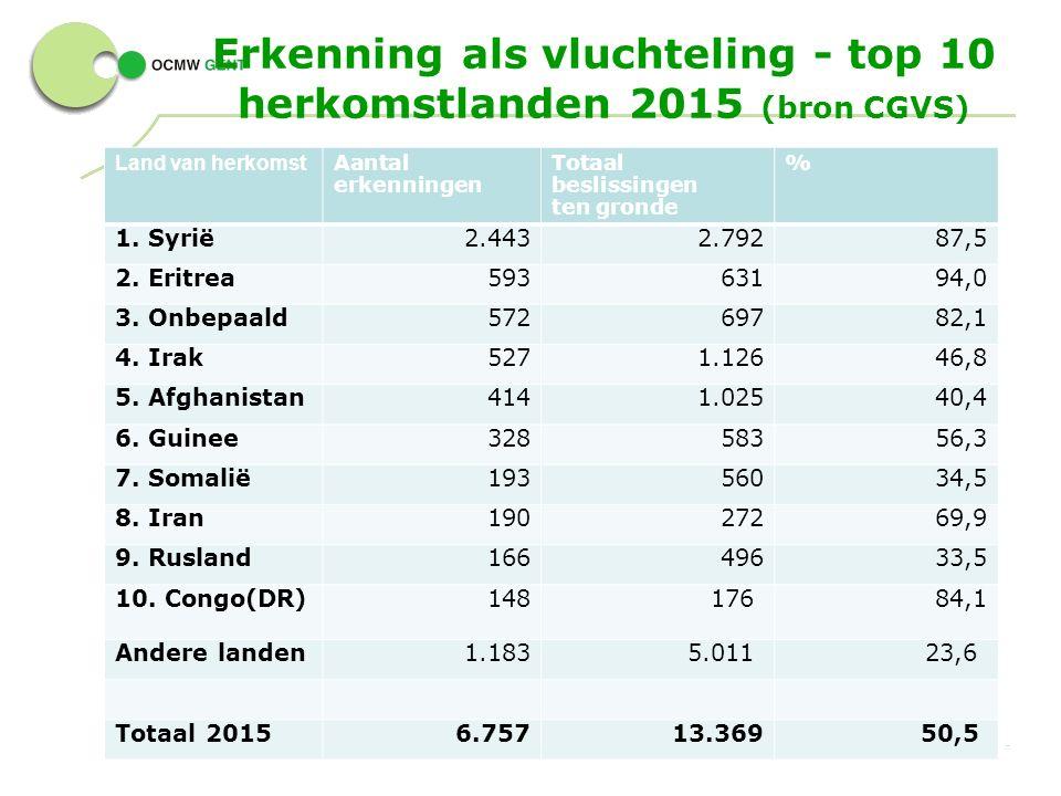 Erkenning als vluchteling - top 10 herkomstlanden 2015 (bron CGVS) 18 - Land van herkomst Aantal erkenningen Totaal beslissingen ten gronde % 1.