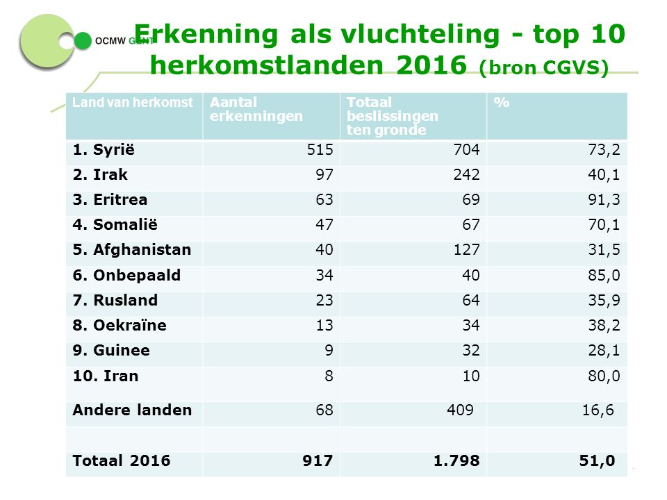 Erkenning als vluchteling - top 10 herkomstlanden 2016 (bron CGVS) 19 - Land van herkomst Aantal erkenningen Totaal beslissingen ten gronde % 1.