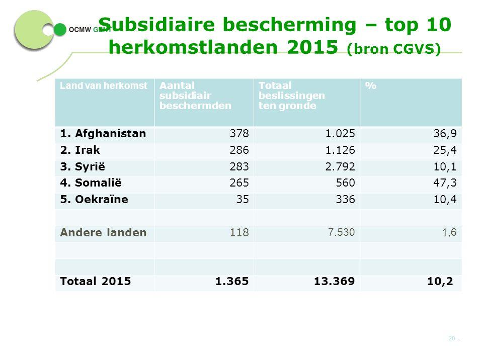 Subsidiaire bescherming – top 10 herkomstlanden 2015 (bron CGVS) 20 - Land van herkomst Aantal subsidiair beschermden Totaal beslissingen ten gronde % 1.