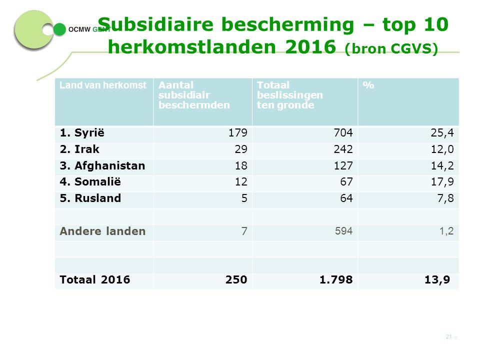 Subsidiaire bescherming – top 10 herkomstlanden 2016 (bron CGVS) 21 - Land van herkomst Aantal subsidiair beschermden Totaal beslissingen ten gronde % 1.