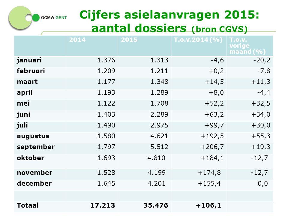 Cijfers asielaanvragen 2015: aantal dossiers (bron CGVS) 4 - 20142015T.o.v.2014 (%)T.o.v.
