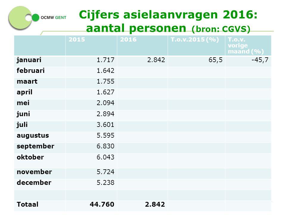 Cijfers asielaanvragen 2016: aantal personen (bron: CGVS) 5 - 20152016T.o.v.2015 (%)T.o.v.