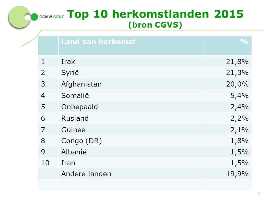 Top 10 herkomstlanden 2015 (bron CGVS) Land van herkomst% 1Irak21,8% 2Syrië21,3% 3Afghanistan20,0% 4Somalië5,4% 5Onbepaald2,4% 6Rusland2,2% 7Guinee2,1% 8Congo (DR)1,8% 9Albanië1,5% 10Iran1,5% Andere landen19,9% 6 -