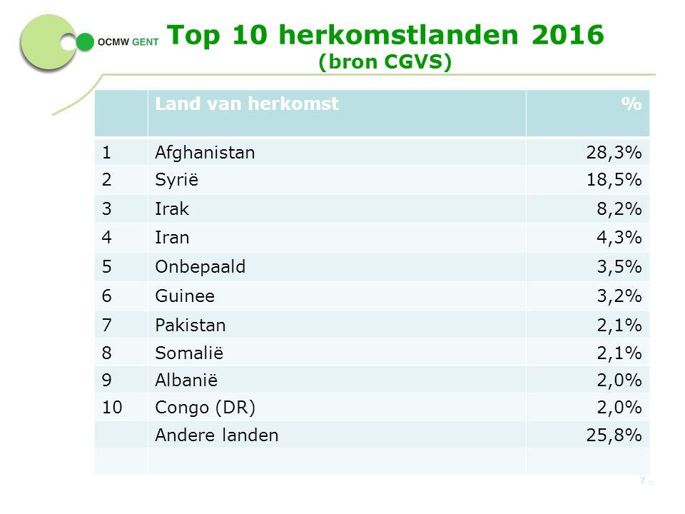 Top 10 herkomstlanden 2016 (bron CGVS) Land van herkomst% 1Afghanistan28,3% 2Syrië18,5% 3Irak8,2% 4Iran4,3% 5Onbepaald3,5% 6Guinee3,2% 7Pakistan2,1% 8Somalië2,1% 9Albanië2,0% 10Congo (DR)2,0% Andere landen25,8% 7 -