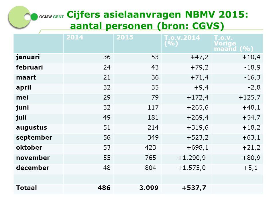 Cijfers asielaanvragen NBMV 2015: aantal personen (bron: CGVS) 8 - 20142015T.o.v.2014 (%) T.o.v.