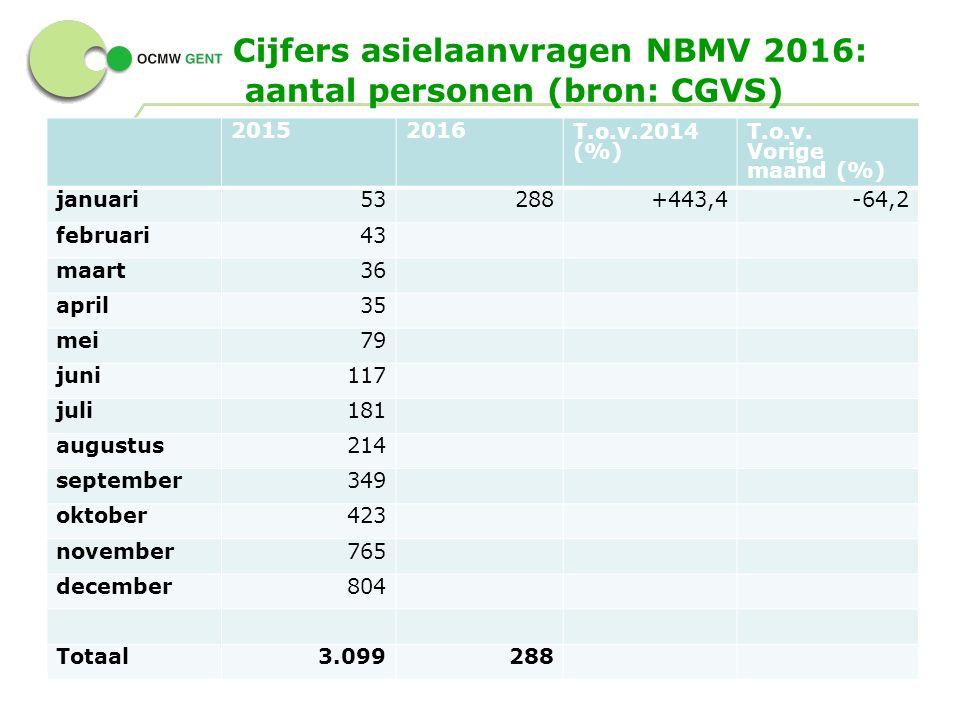 Cijfers asielaanvragen NBMV 2016: aantal personen (bron: CGVS) 9 - 20152016T.o.v.2014 (%) T.o.v.