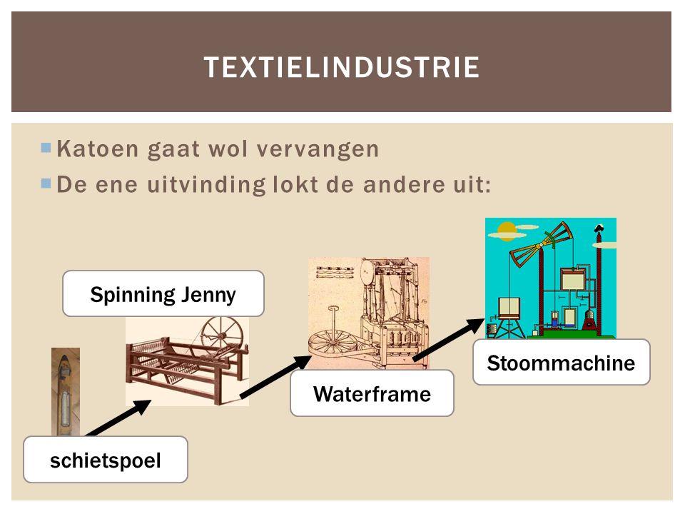  Katoen gaat wol vervangen  De ene uitvinding lokt de andere uit: TEXTIELINDUSTRIE schietspoel Spinning Jenny Waterframe Stoommachine
