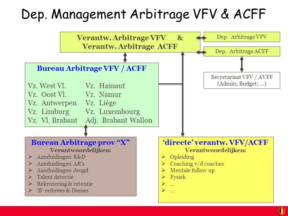 Dep. Management Arbitrage VFV & ACFF Verantw. Arbitrage VFV & Verantw.