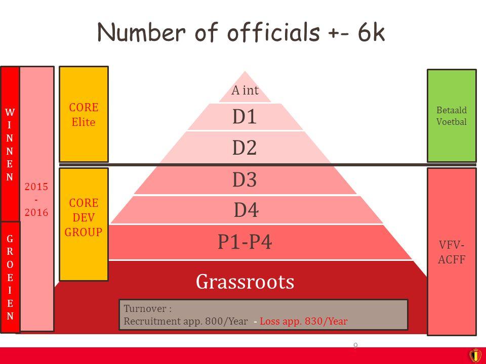 Number of officials +- 6k A int D1 D2 D3 D4 P1-P4 Grassroots CORE Elite Betaald Voetbal CORE DEV GROUP VFV- ACFF 2015 - 2016 9 Turnover : Recruitment app.