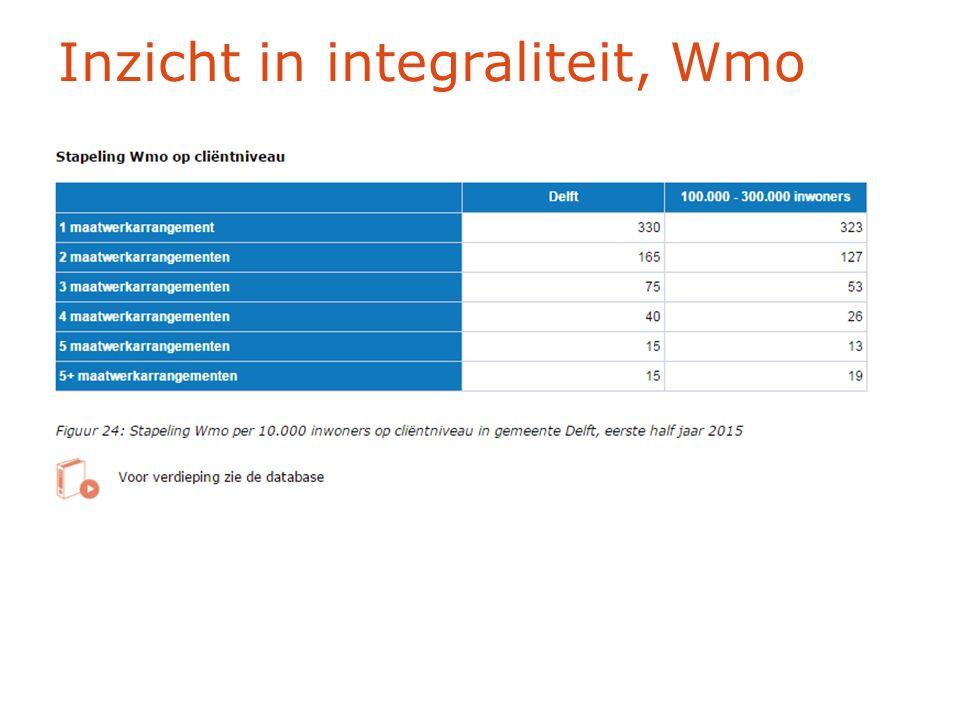 Inzicht in integraliteit, Wmo