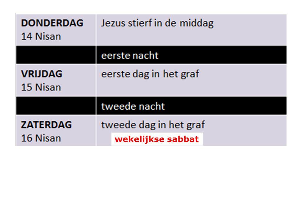 wekelijkse sabbat