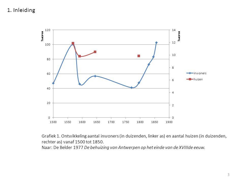 Grafiek 1. Ontwikkeling aantal inwoners (in duizenden, linker as) en aantal huizen (in duizenden, rechter as) vanaf 1500 tot 1850. Naar: De Belder 197