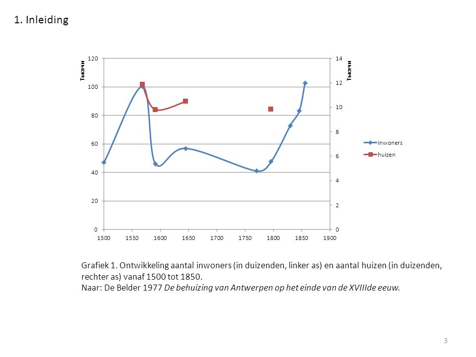 Grafiek 1.