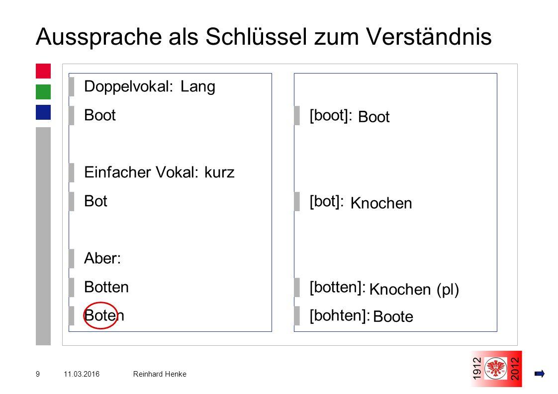 11.03.20169 Reinhard Henke Aussprache als Schlüssel zum Verständnis ▌Doppelvokal: Lang ▌Boot ▌Einfacher Vokal: kurz ▌Bot ▌Aber: ▌Botten ▌Boten ▌[boot]: ▌[bot]: ▌[botten]: ▌[bohten]: Boot Knochen Knochen (pl) Boote