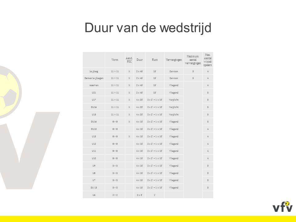 Duur van de wedstrijd Vorm Aand. PSC DuurRustVervangingen Maximum aantal vervangingen Max.