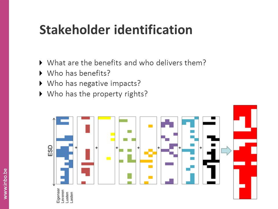 Stakeholder identification What are the benefits and who delivers them.