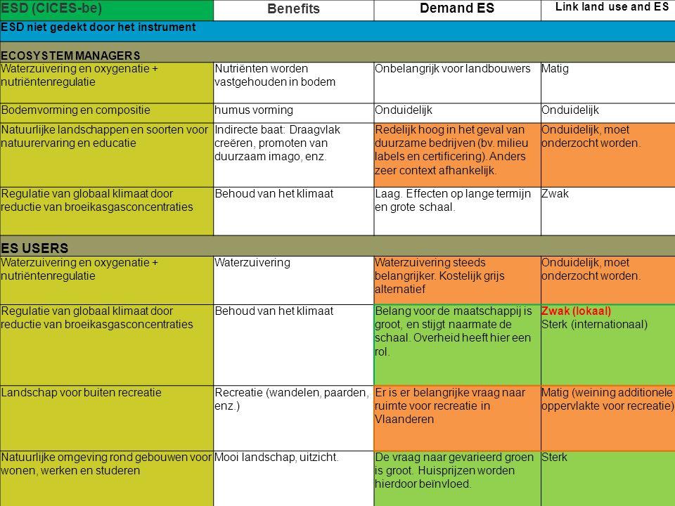 ESD (CICES-be)BenefitsDemand ES Link land use and ES ESD niet gedekt door het instrument ECOSYSTEM MANAGERS Waterzuivering en oxygenatie + nutriëntenregulatie Nutriënten worden vastgehouden in bodem Onbelangrijk voor landbouwersMatig Bodemvorming en compositiehumus vormingOnduidelijk Natuurlijke landschappen en soorten voor natuurervaring en educatie Indirecte baat: Draagvlak creëren, promoten van duurzaam imago, enz.