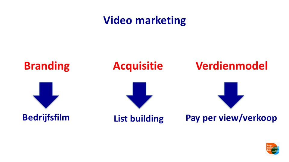 Website Wat doe je met je video? E-mail / nieuwsbrief Off- line/print/visitekaartje