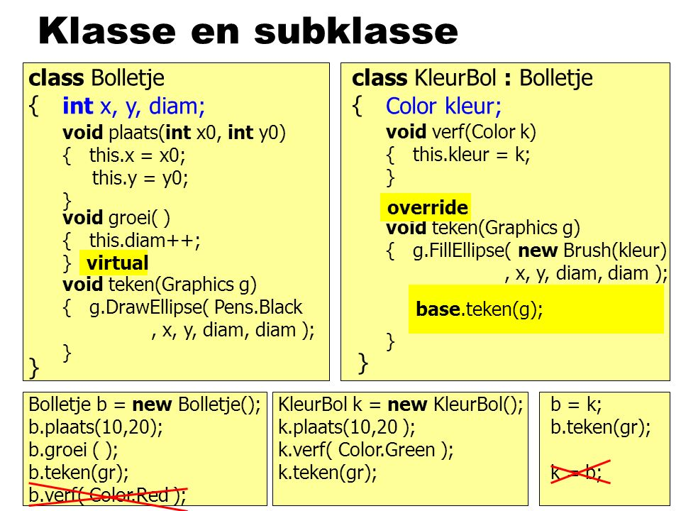 Klasse en subklasse class Bolletje { } int x, y, diam; void plaats(int x0, int y0) { this.x = x0; this.y = y0; } void groei( ) { this.diam++; } void teken(Graphics g) { g.DrawEllipse( Pens.Black, x, y, diam, diam ); } class KleurBol : Bolletje { } Color kleur; void verf(Color k) { this.kleur = k; } void teken(Graphics g) { g.FillEllipse( new Brush(kleur), x, y, diam, diam ); } g.DrawEllipse( Pens.Black, x, y, diam, diam ); Bolletje b = new Bolletje(); b.plaats(10,20); b.teken(gr); KleurBol k = new KleurBol(); k.plaats(10,20 ); k.teken(gr); b.verf( Color.Red ); b.groei ( ); k.verf( Color.Green ); b.teken(gr); b = k; k = b; base.teken(g); virtual override