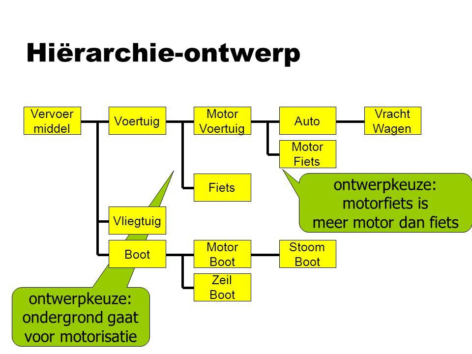 Hiërarchie-ontwerp ontwerpkeuze: ondergrond gaat voor motorisatie ontwerpkeuze: motorfiets is meer motor dan fiets Vervoer middel Auto Motor Fiets Voe