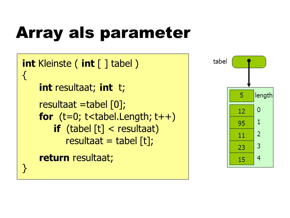 Array als parameter tabel 0 1 2 3 4 length5 12 95 11 23 15 int Kleinste ( int [ ] tabel ) { } int resultaat; return resultaat; if (tabel [t] < resultaat) resultaat = tabel [t]; for (t=0; t<tabel.Length; t++) int t; resultaat =tabel [0];