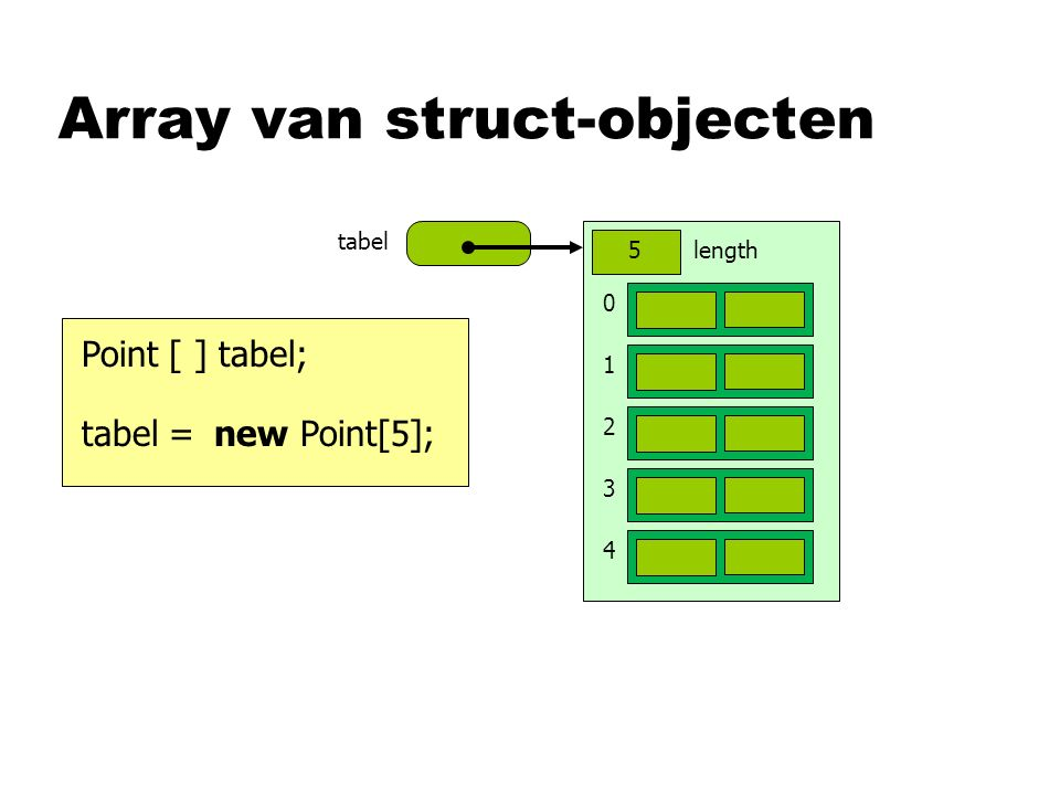 Array van struct-objecten tabel Point [ ] tabel; new Point[5]; tabel = 0 1 2 3 4 length5