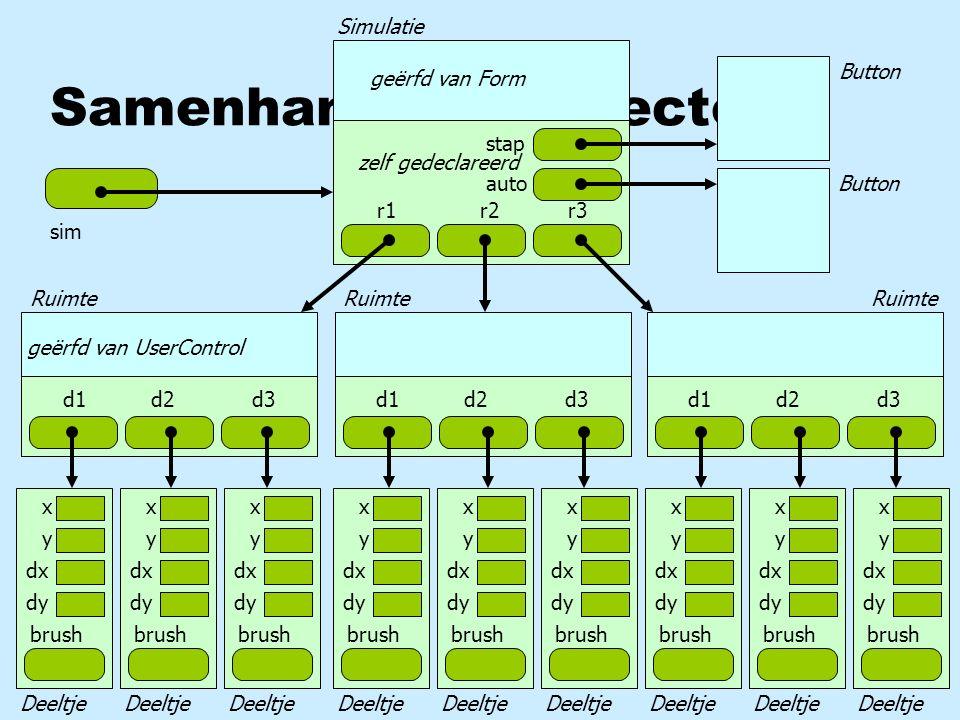 Overzicht van klassen nclass Simulatie : Form uSimulatie( ) ustap_Click, auto_Click(object o, EventArgs ea) nclass Ruimte : UserControl uRuimte( ) uTekenRuimte( object o, PaintEventArgs pea ) uDoeStap( ) nclass Deeltje uDeeltje(...